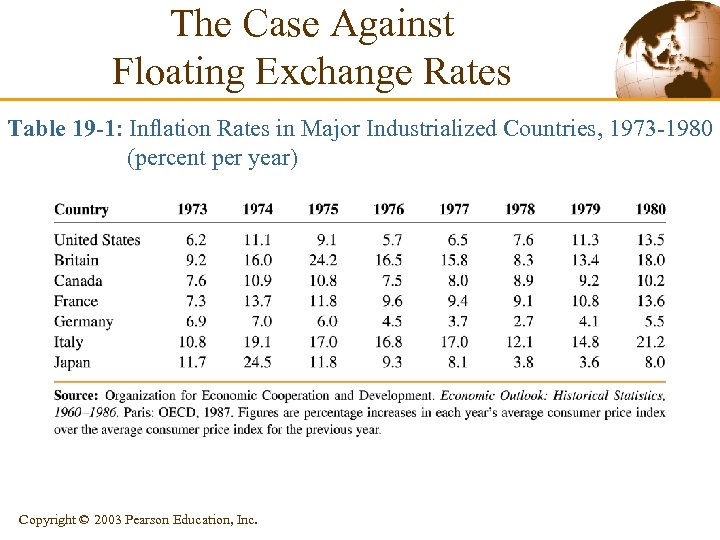 The Case Against Floating Exchange Rates Table 19 -1: Inflation Rates in Major Industrialized