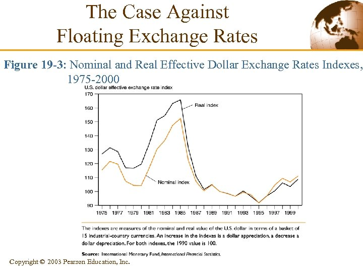 The Case Against Floating Exchange Rates Figure 19 -3: Nominal and Real Effective Dollar