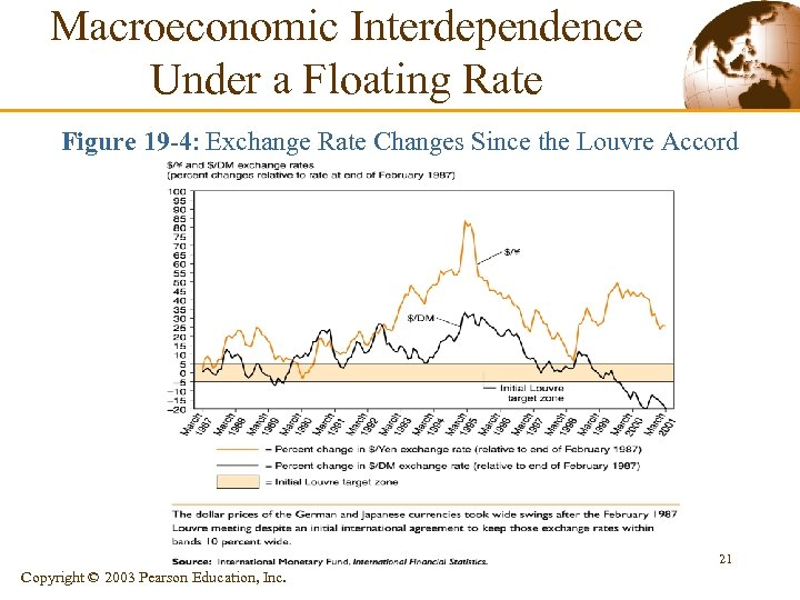 Macroeconomic Interdependence Under a Floating Rate Figure 19 -4: Exchange Rate Changes Since the