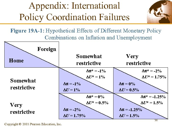Appendix: International Policy Coordination Failures Figure 19 A-1: Hypothetical Effects of Different Monetary Policy