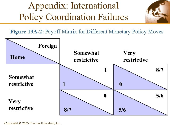 Appendix: International Policy Coordination Failures Figure 19 A-2: Payoff Matrix for Different Monetary Policy