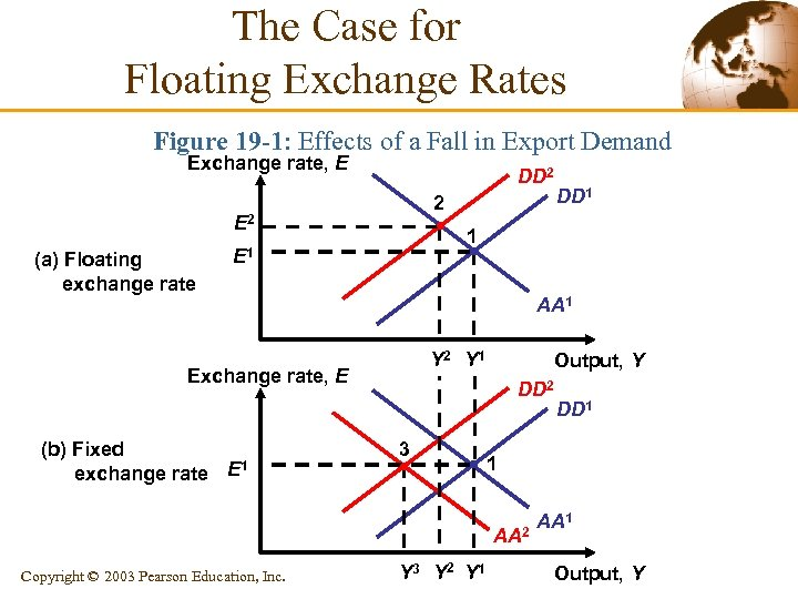 The Case for Floating Exchange Rates Figure 19 -1: Effects of a Fall in
