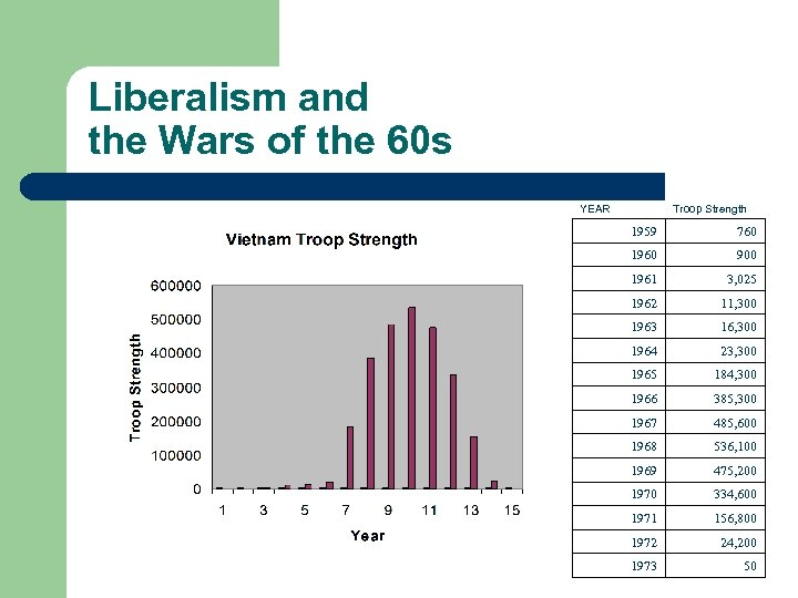 Liberalism and the Wars of the 60 s YEAR Troop Strength 1959 760 1960
