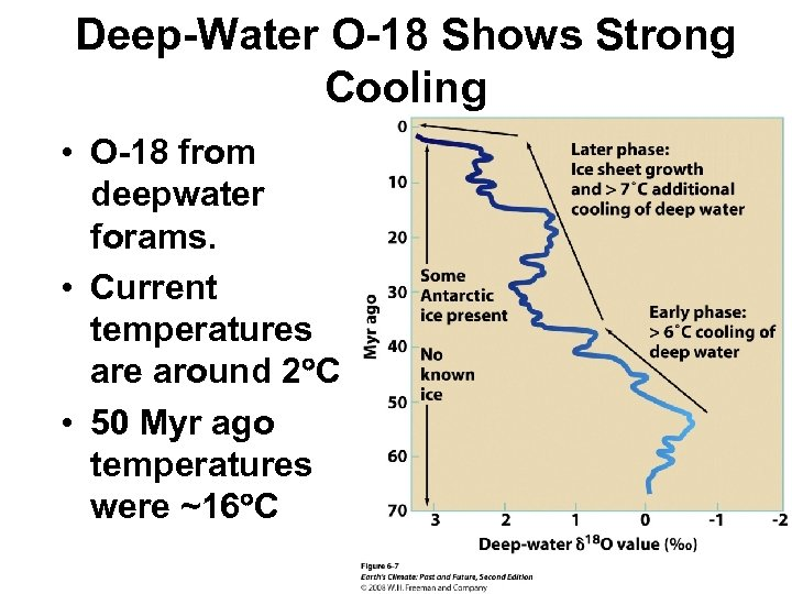 Deep-Water O-18 Shows Strong Cooling • O-18 from deepwater forams. • Current temperatures are