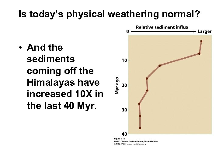 Is today's physical weathering normal? • And the sediments coming off the Himalayas have