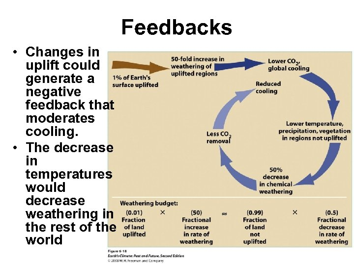 Feedbacks • Changes in uplift could generate a negative feedback that moderates cooling. •