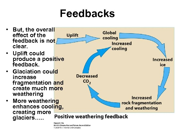 Feedbacks • But, the overall effect of the feedback is not clear. • Uplift