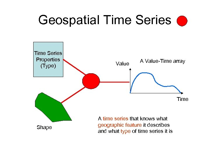 Geospatial Time Series Properties (Type) Value A Value-Time array Time Shape A time series