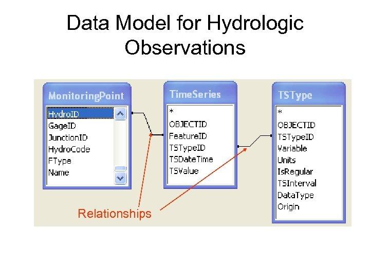 Data Model for Hydrologic Observations Relationships