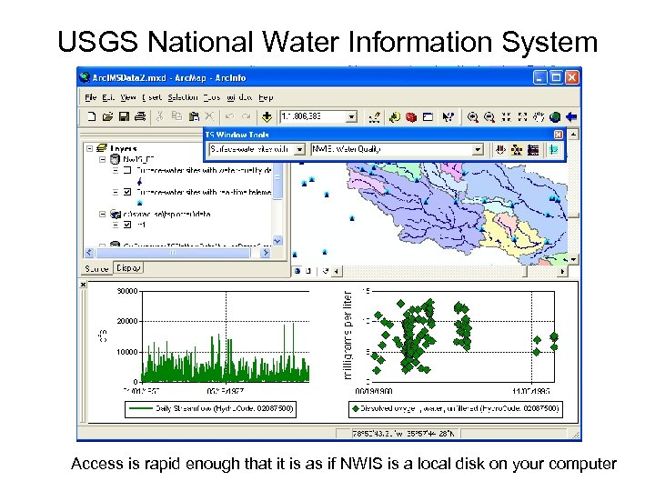 USGS National Water Information System Access is rapid enough that it is as if