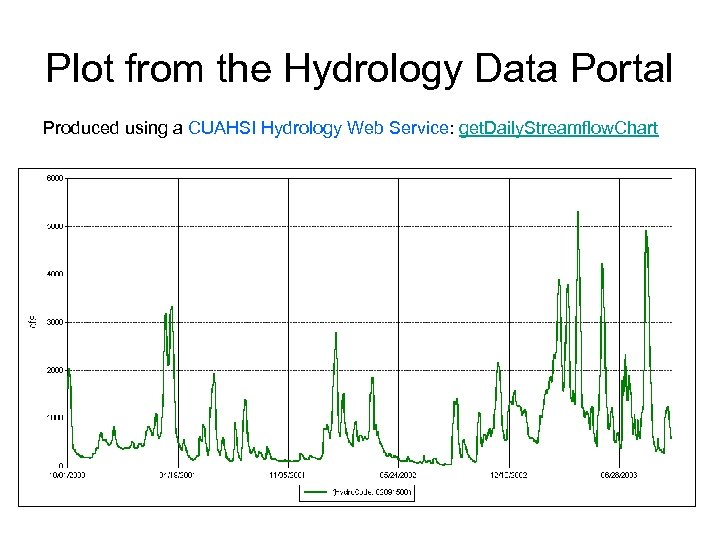 Plot from the Hydrology Data Portal Produced using a CUAHSI Hydrology Web Service: get.