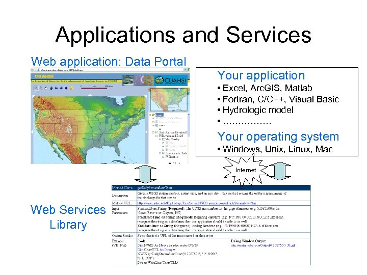 Applications and Services Web application: Data Portal Your application • Excel, Arc. GIS, Matlab