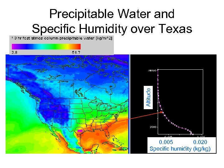 Altitude Precipitable Water and Specific Humidity over Texas 0. 005 0. 020 Specific humidity