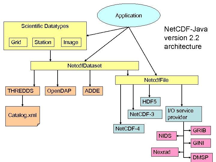 Application Scientific Datatypes Grid Station Net. CDF-Java version 2. 2 architecture Image Netcdf. Dataset