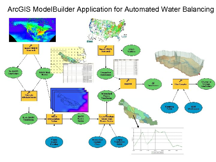 Arc. GIS Model. Builder Application for Automated Water Balancing