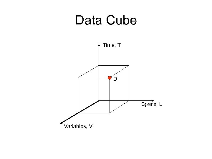 Data Cube Time, T D Space, L Variables, V