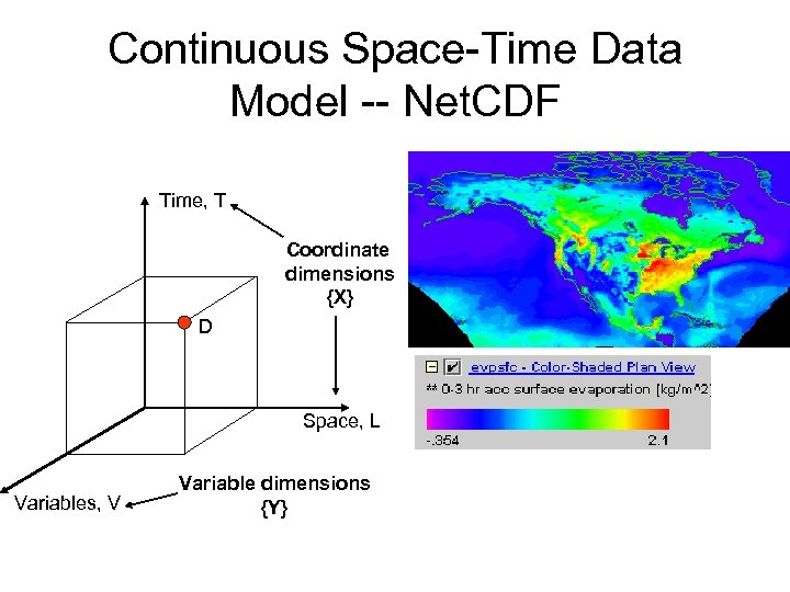Continuous Space-Time Data Model -- Net. CDF Time, T Coordinate dimensions {X} D Space,