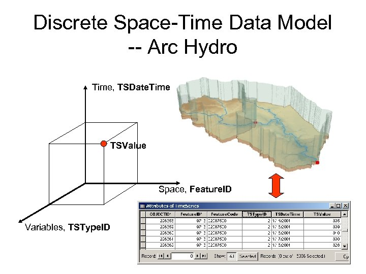Discrete Space-Time Data Model -- Arc Hydro Time, TSDate. Time TSValue Space, Feature. ID