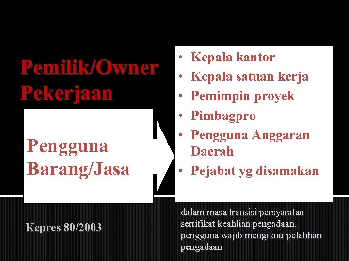 Pemilik/Owner Pekerjaan Pengguna Barang/Jasa Kepres 80/2003 • • • Kepala kantor Kepala satuan kerja