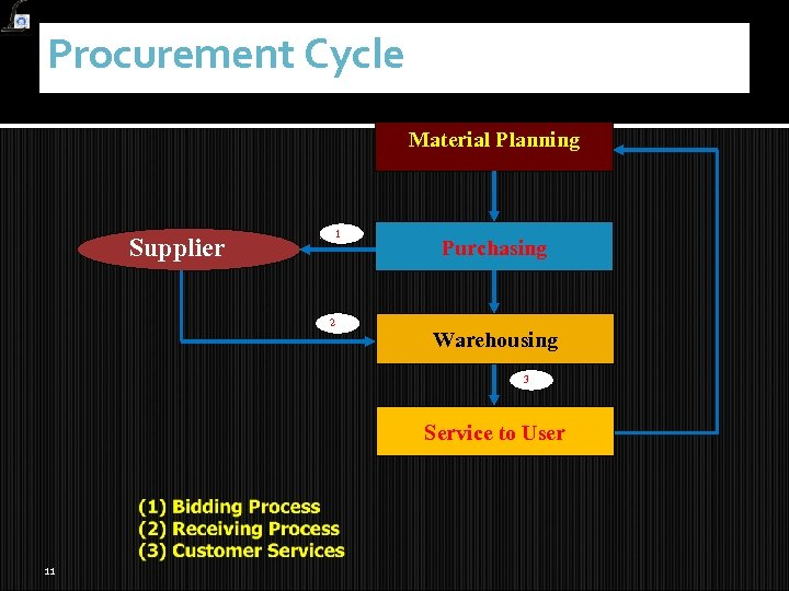 Procurement Cycle Material Planning 1 Supplier 2 Purchasing Warehousing 3 Service to User 11