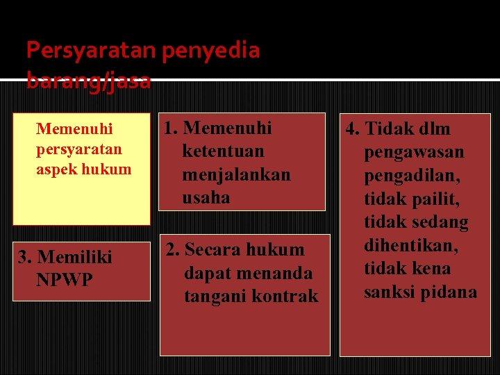 Persyaratan penyedia barang/jasa Memenuhi persyaratan aspek hukum 3. Memiliki NPWP 1. Memenuhi ketentuan menjalankan