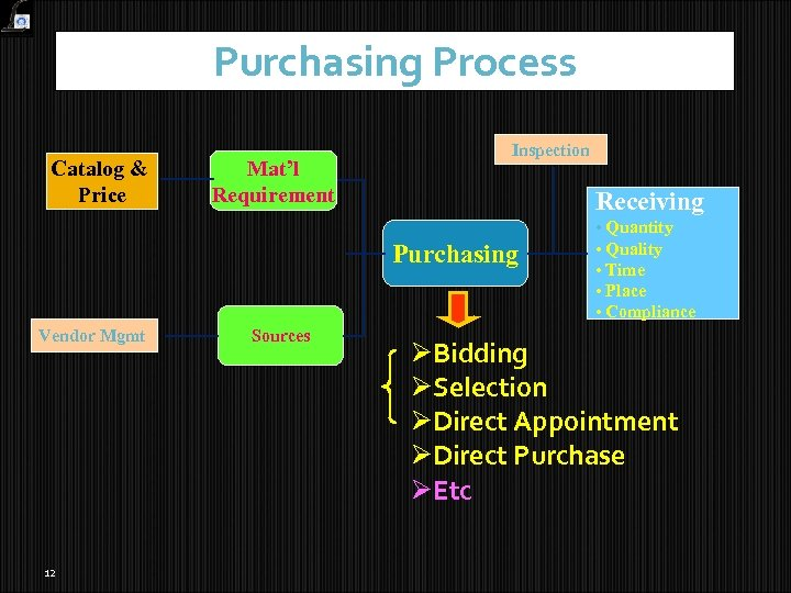 Purchasing Process Catalog & Price Mat'l Requirement Inspection Receiving Purchasing Vendor Mgmt 12 Sources