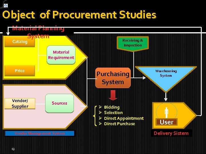 Object of Procurement Studies Material Planning System Receiving & Inspection Catalog Material Requirement Price