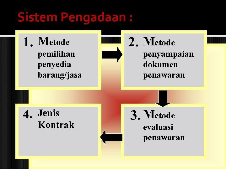 Sistem Pengadaan : 1. Metode pemilihan penyedia barang/jasa 4. Jenis Kontrak 2. Metode penyampaian