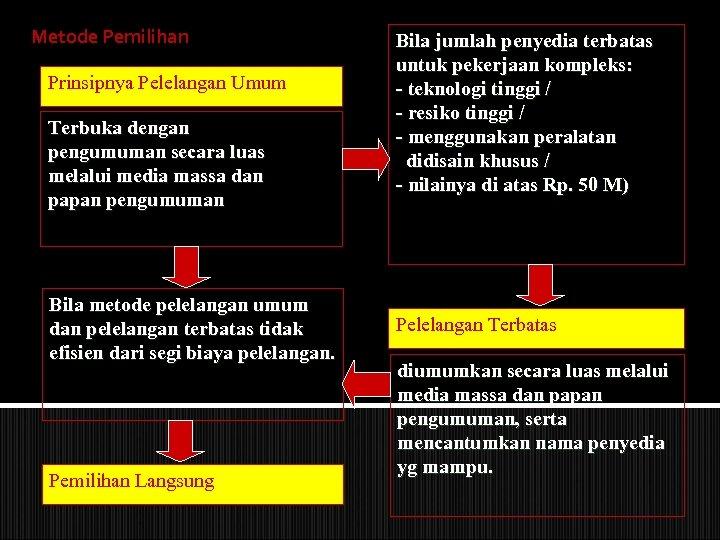 Metode Pemilihan Prinsipnya Pelelangan Umum Terbuka dengan pengumuman secara luas melalui media massa dan