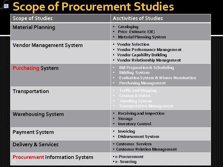 Scope of Procurement Studies Scope of Studies Asctivities of Studies Material Planning • Cataloging