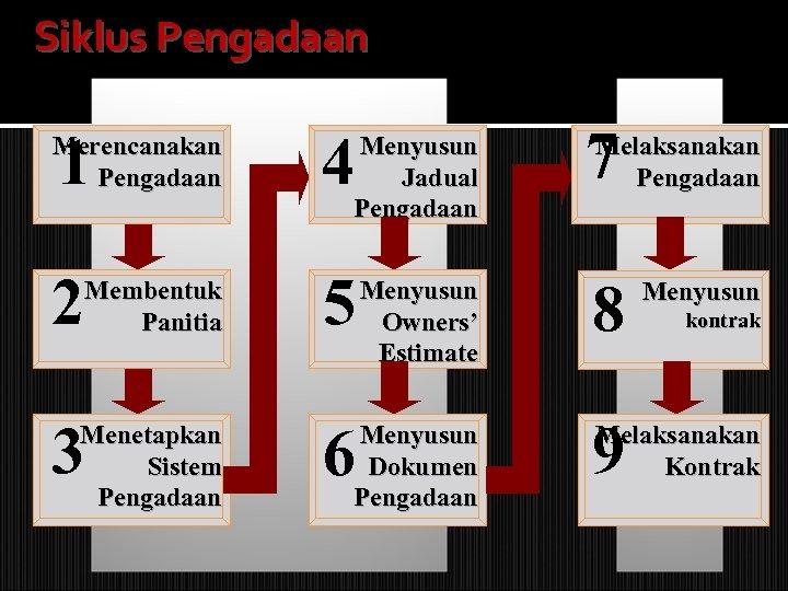 Siklus Pengadaan Merencanakan Pengadaan 1 4 2 Membentuk Panitia 5 Menetapkan Sistem Pengadaan 6