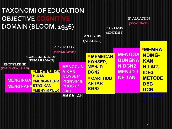 TAXONOMI OF EDUCATION OBJECTIVE COGNITIVE DOMAIN (BLOOM, 1956) EVALUATION (EVALUASI) ANALYSIS (ANALISIS) APLICATION (PENERAPAN)