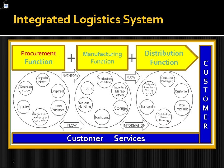 Integrated Logistics System Procurement Function Manufacturing Function Customer 8 Distribution Function Services C U