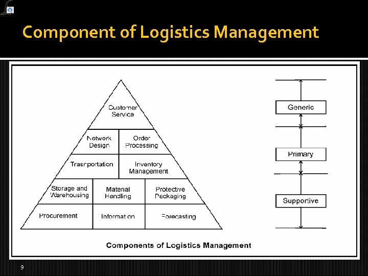 Component of Logistics Management 9
