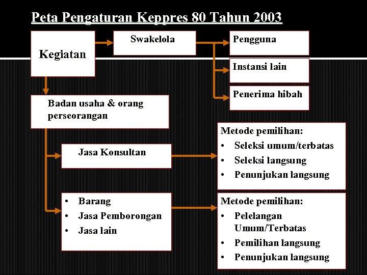 Peta Pengaturan Keppres 80 Tahun 2003 Swakelola Kegiatan Badan usaha & orang perseorangan Jasa