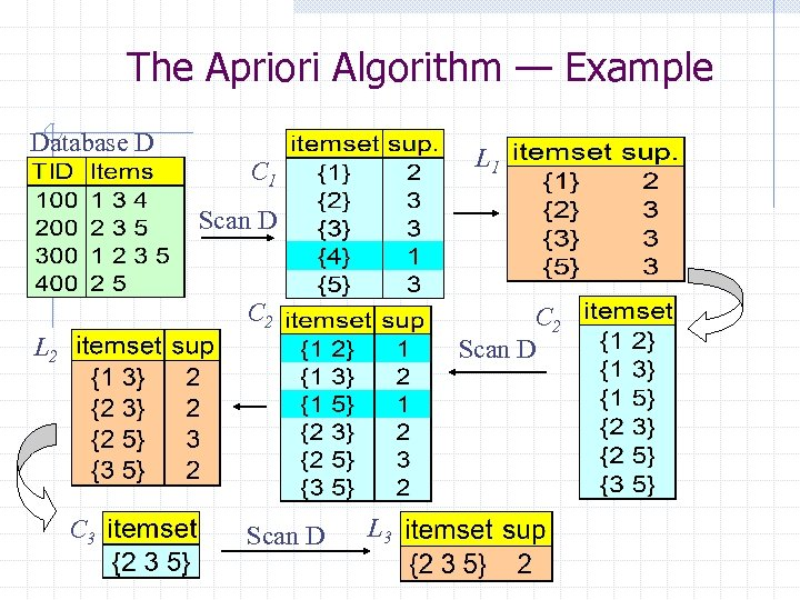 The Apriori Algorithm — Example Database D L 1 C 1 Scan D C