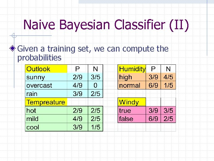 Naive Bayesian Classifier (II) Given a training set, we can compute the probabilities