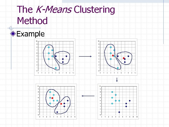The K-Means Clustering Method Example