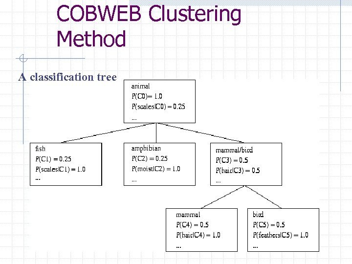 COBWEB Clustering Method A classification tree