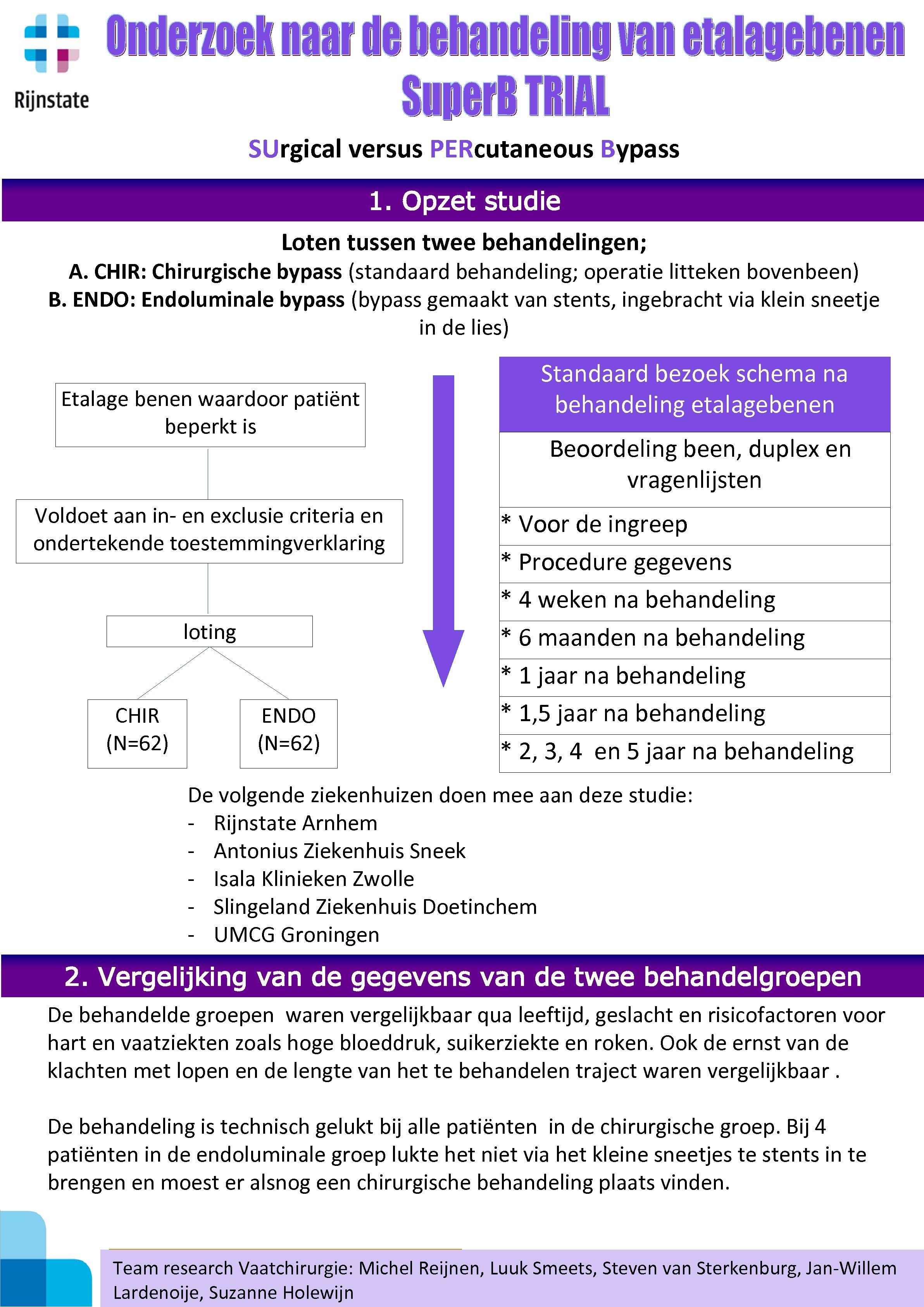SUrgical versus PERcutaneous Bypass 1. Opzet studie Loten tussen twee behandelingen; A. CHIR: Chirurgische