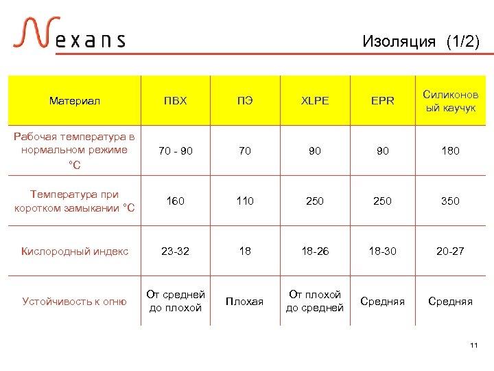 Изоляция (1/2) Материал ПВХ ПЭ XLPE EPR Силиконов ый каучук Рабочая температура в нормальном