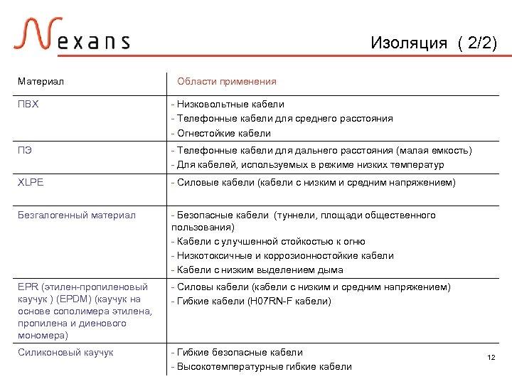 Изоляция ( 2/2) Материал ПВХ Области применения - Низковольтные кабели - Телефонные кабели для