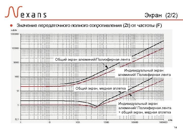 Экран (2/2) l Значение передаточного полного сопротивления (Zt) от частоты (F) Общий экран алюминий/Полиэфирная