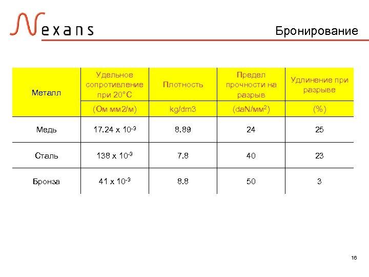 Бронирование Плотность Предел прочности на разрыв Удлинение при разрыве (Ом мм 2/м) kg/dm 3
