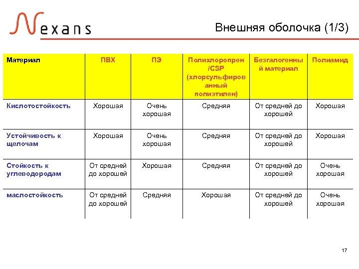 Внешняя оболочка (1/3) Материал ПВХ ПЭ Полихлоропрен /CSP (хлорсульфиров анный полиэтилен) Безгалогенны й материал