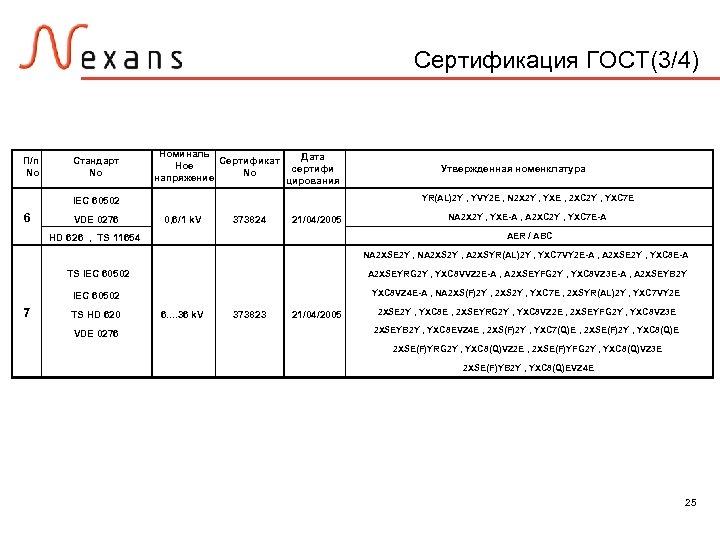 Сертификация ГОСТ(3/4) П/п No Стандарт No Номиналь Дата Сертификат Ное сертифи No напряжение цирования