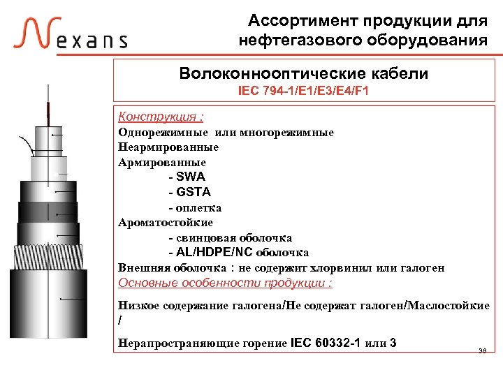 Ассортимент продукции для нефтегазового оборудования Волоконнооптические кабели IEC 794 -1/E 3/E 4/F 1 Конструкция