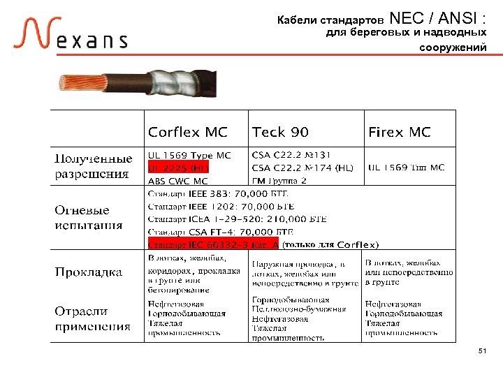 Кабели стандартов NEC / ANSI : для береговых и надводных сооружений 51