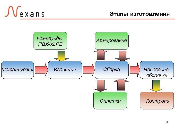 Этапы изготовления Компаунды ПВХ-XLPE Металлургия Изоляция Армирование Сборка Нанесение оболочки Оплетка Контроль 8