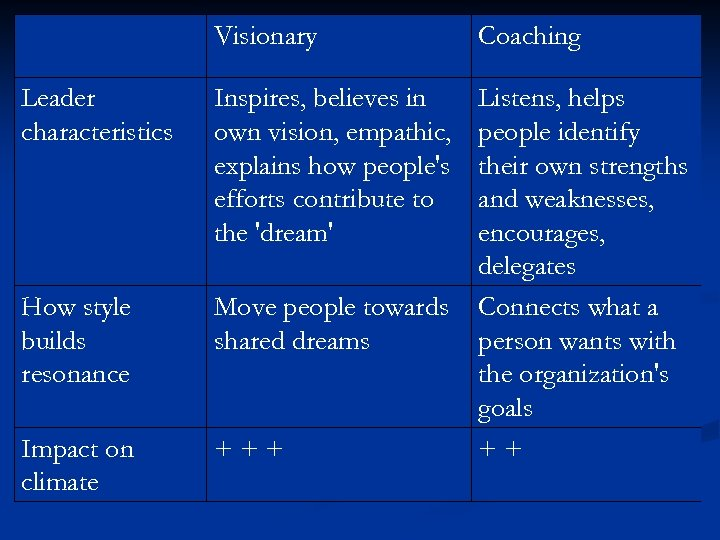 Visionary Coaching Leader characteristics Inspires, believes in own vision, empathic, explains how people's efforts